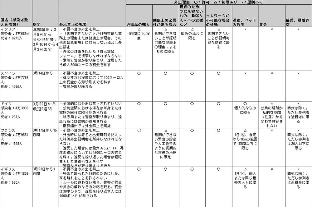 海外におけるロックダウンとは。また日本との違いは?